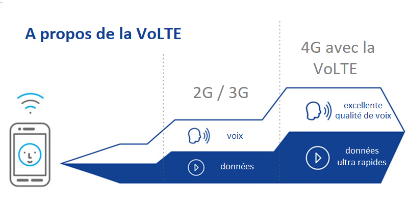 amplificateur 4G VoLTE