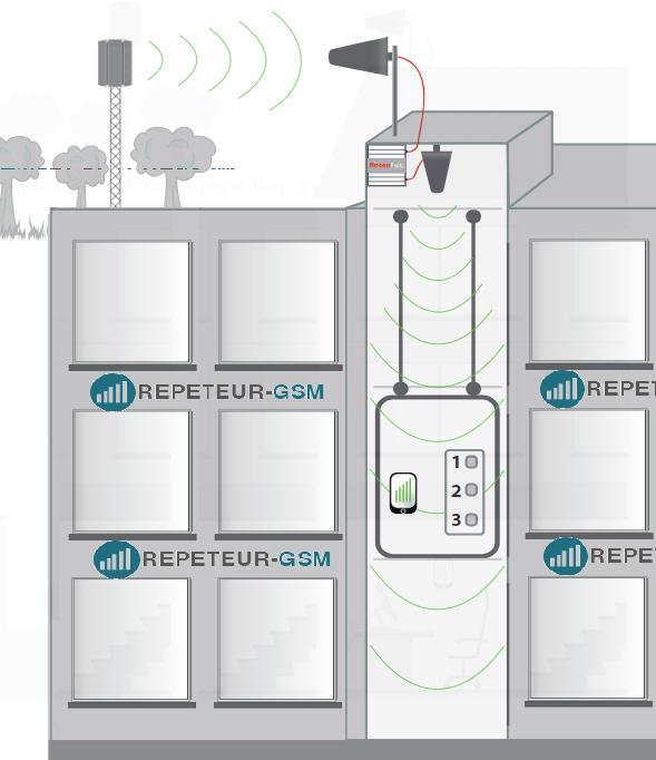 amplificateur GSM 4G ascenseur